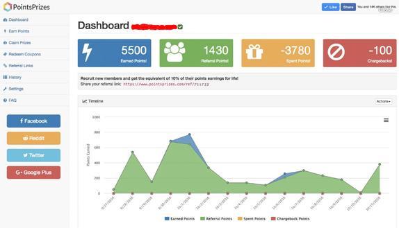 Pointsprizes dashboard