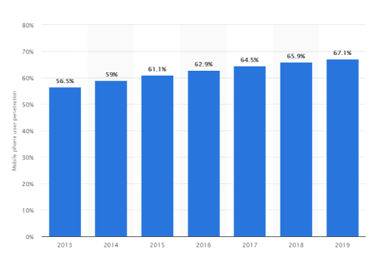Mobile users increasing every year index