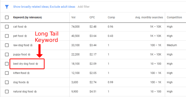 Finding long tail keyword