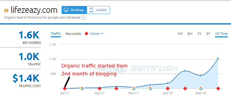 Semrush Lifezeazy blog traffic analytics