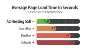 This is about A2 Hosting speed