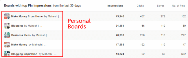 Screenshot of Pinterest board analytics