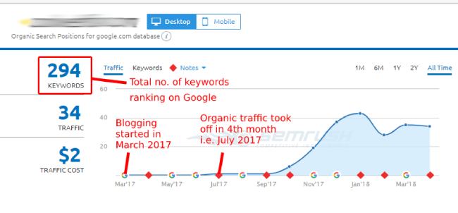 Organic traffic from other site