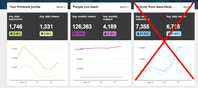 Pinterest analytics before verification