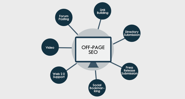 Off-Page SEO wheel