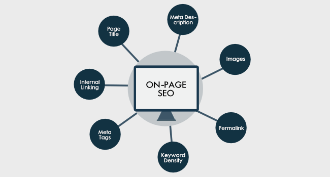 On-Page-SEO Wheel
