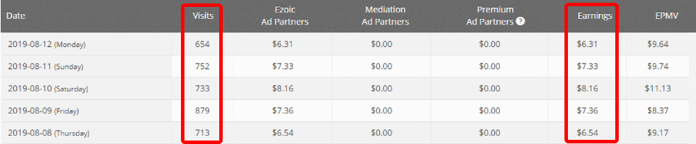 Ezoic Earning as of now