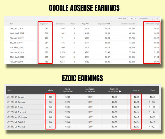 My comparison chart between Adsense & Ezoic earning